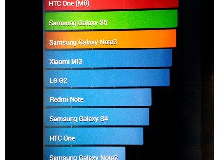 Android-x86 4.4.2 Prova su strada